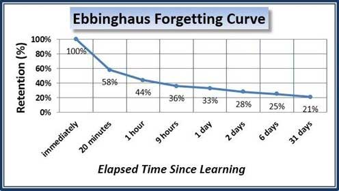 forgetting-curve
